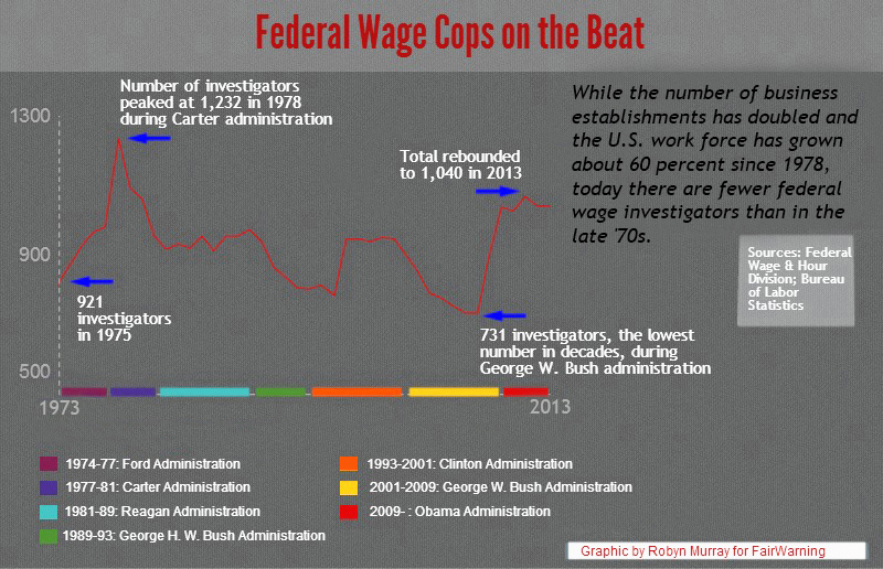 Wages_Chart 2